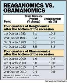 Reaganomics vs. Obamanomics