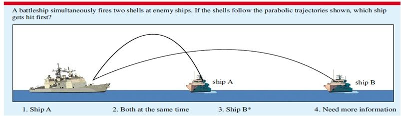 Parabolic Trajectory Diagram Escape Velocity Diagram ...